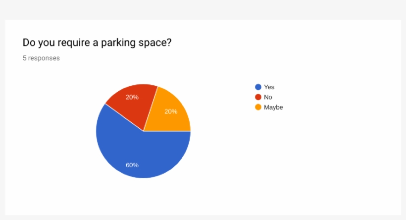 How To Download Pie Charts From Google Forms