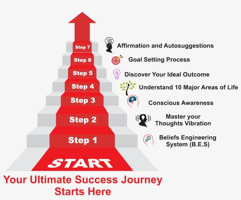 The Seven Steps Toward Ultimate Success Are Steps To Success In Life Png Image Transparent Png Free Download On Seekpng
