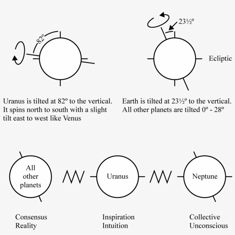 Uranus Also Spins At A Right Angle To All Other Planets