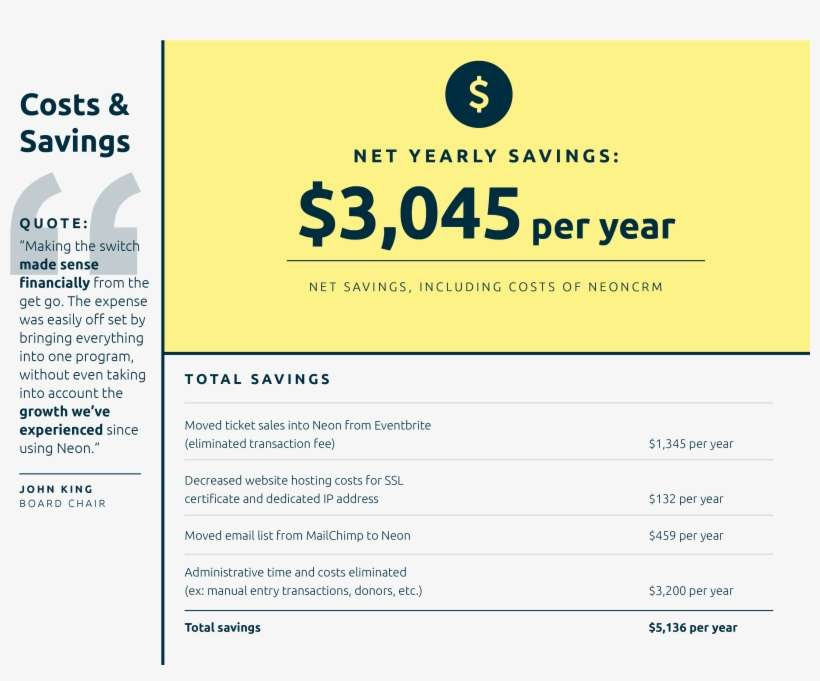 Wyoming Equality Case Study Savings - Straight Talk Cell