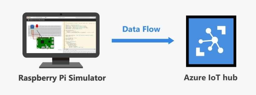 Connect Raspberry Pi Web Simulator To Azure Iot Hub