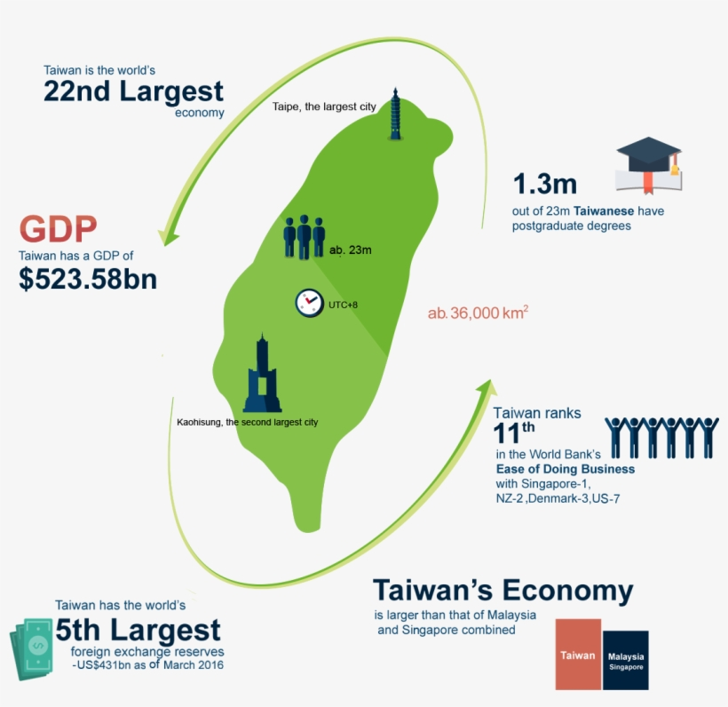 Taiwan & Asia - Economy Gdp Taiwan In 2018 PNG Image