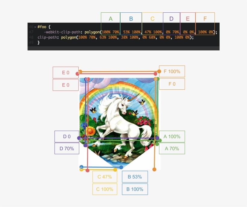 Css Polygons Explained - Sunsout Unicorn 200 Piece Jigsaw