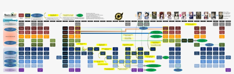 World Line Flow Chart - Steins Gate Timeline Diagram@seekpng.com
