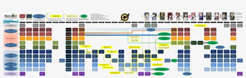 World Line Flow Chart - Steins Gate Timeline Diagram@seekpng.com