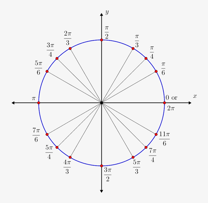 The Sixteen Special Angles On The Unit Circle, Each - Trig ...