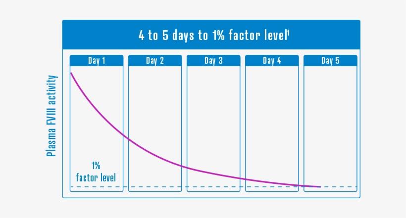 Factor Viii Activity Chart