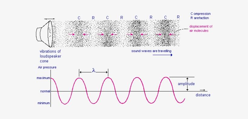 Pix/1fig7 - Sound Wave Pressure Wave PNG Image | Transparent