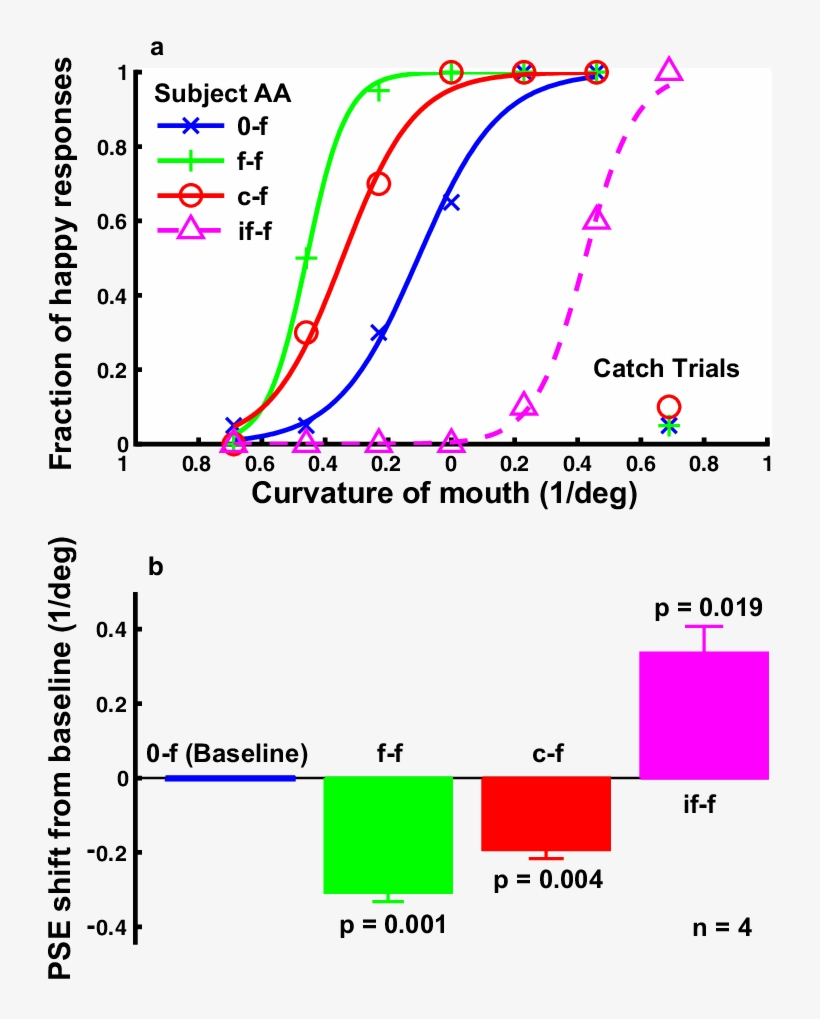 The Effect Of Curve Adaptation On The Perceived Expression