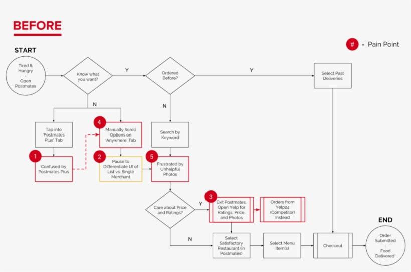 P2p Postmates Taskflow - Diagram PNG Image | Transparent PNG