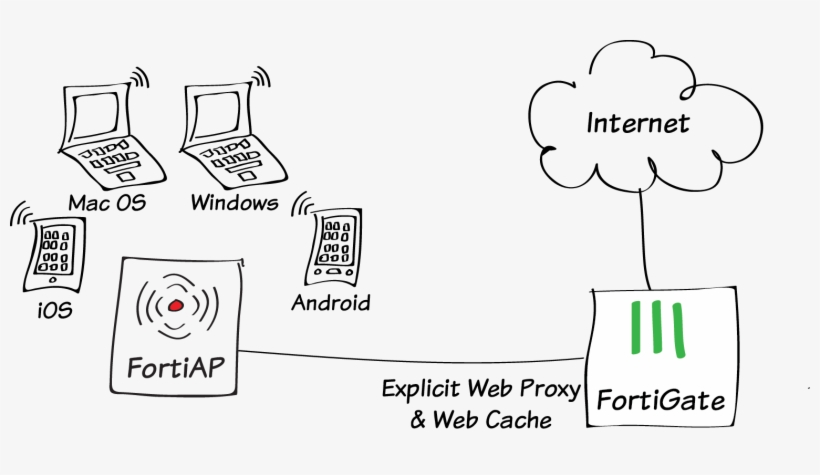 Explicit Proxy With Web Caching - Fortigate Proxy Server PNG