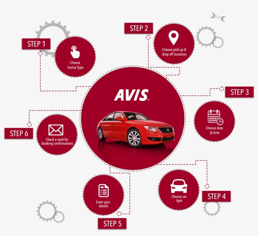 Avis Infographics How To Book Online Avis Rent A Car Png