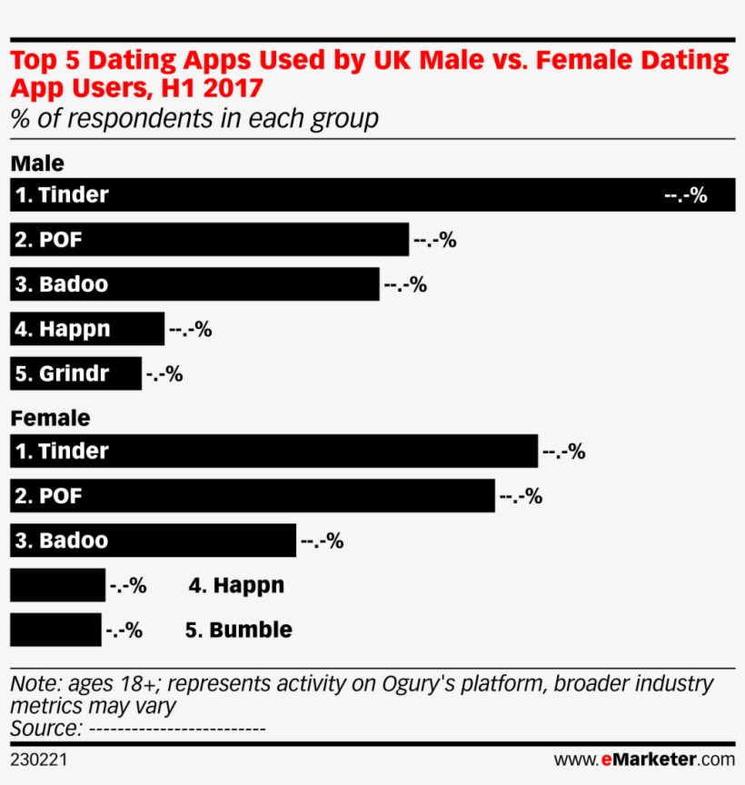 dating apps uk