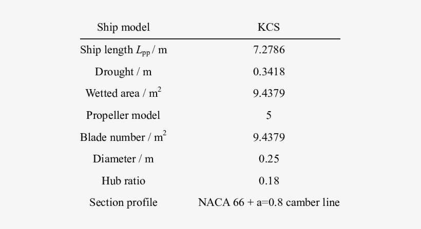 Principle Particles Of Ship And Propeller - Wish You Were ...