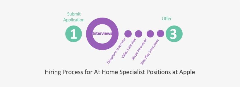 Apple At Home Advisor Job Application Hiring Process For Real