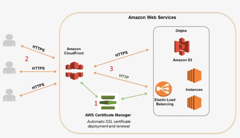 Solution Architecture Diagram - Amazon S3 PNG Image | Transparent