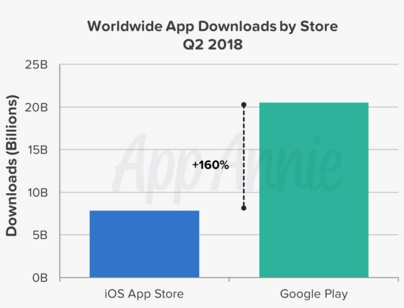 google play store free download for iphone 5s