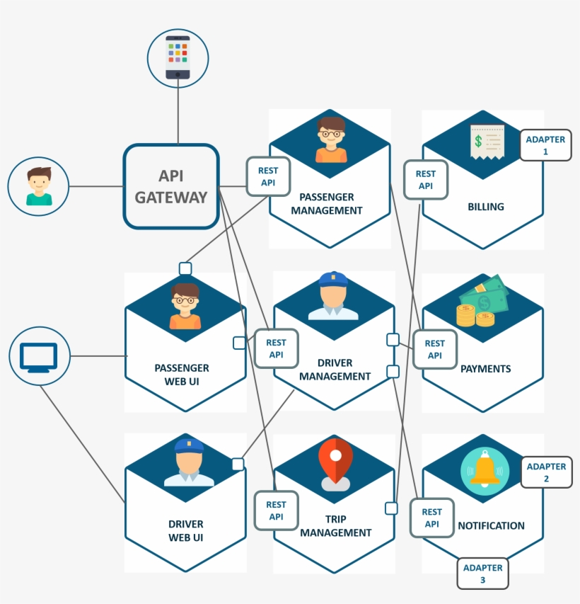 Microservice Architecture Of Uber Microservices