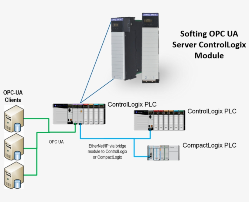 opc server rack diagram explore schematic wiring diagram