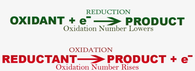 Redox Reminder - Oxidant And Reductant Reactions PNG Image