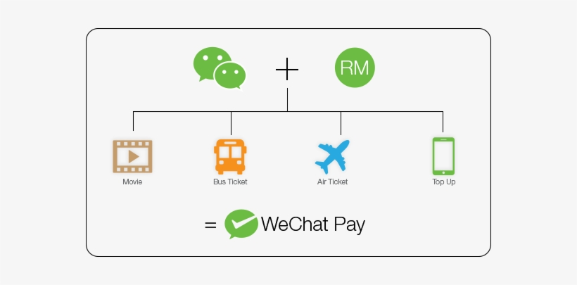 Faq - Wechat Function PNG Image | Transparent PNG Free
