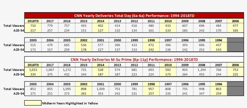Cnn Ratings
