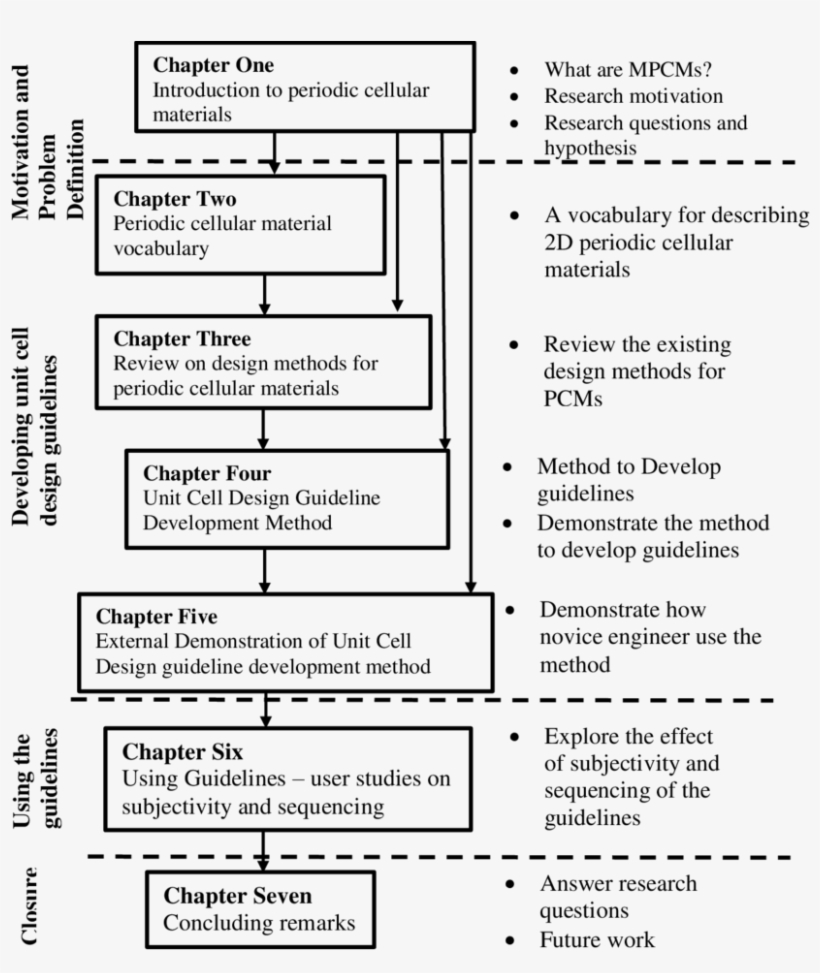 Dissertation Roadmap - Thesis PNG Image | Transparent PNG Free Download On  SeekPNG