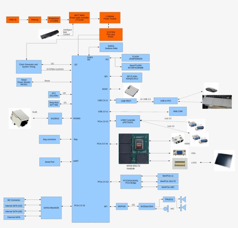 Powerpc Notebook Motherboard Block Diagram - Diagram PNG