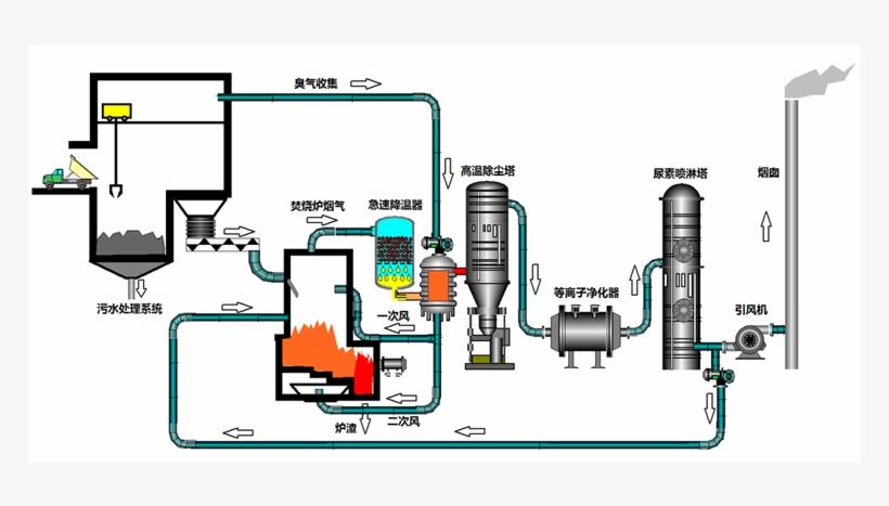 [SCHEMATICS_4LK]  Efg1000 Grate Type Incinerator,garbage Incineration - Diagram PNG Image |  Transparent PNG Free Download on SeekPNG | Incinerator Wiring Diagram |  | SeekPNG