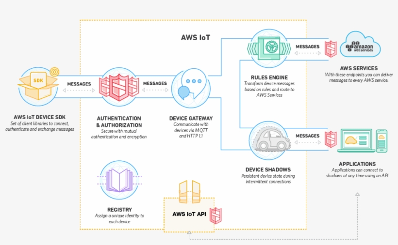 Overall System Architecture - Aws Iot Platform PNG Image