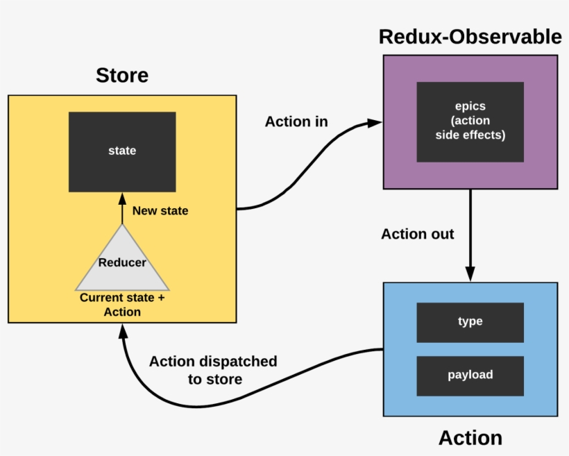 The Flow For Redux And Redux-observable - Diagram PNG Image