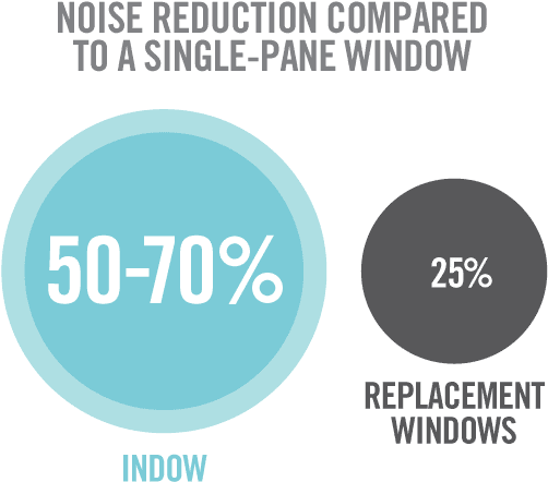Indow Noise 2 - Noise Reduction Storm Window | Full Size PNG